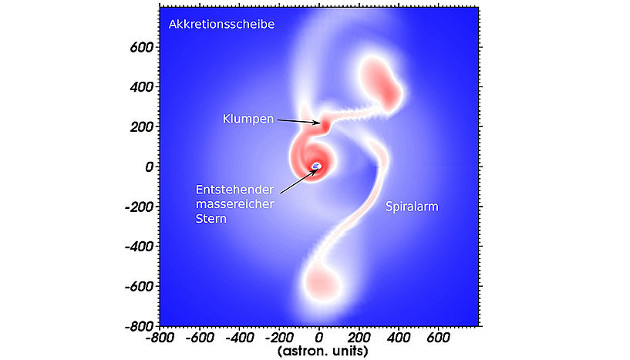 Grafische Darstellung des Modells zur Geburt massereicher Sterne. Farbkodiert ist die Dichteverteilung um den entstehenden Stern (Image copyright: Institut für Astronomie und Astrophysik; Universität Tübingen).