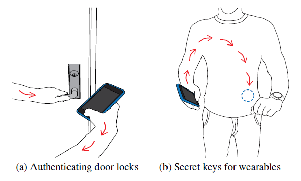 Potential applications for on-body transmissions include securely sending information to door locks, glucose sensors or other wearable medical devices. Image credit: Vikram Iyer, University of Washington