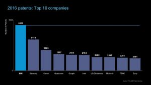2016 US Patents - Top 10. Image credit: IBM (Click image to enlarge)