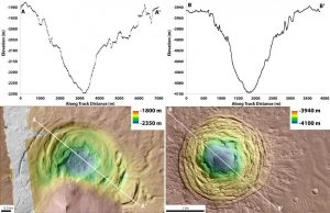 (Left) A graph charting the depth of the Hellas depression at different points, and a topographic map of the depression. (Right) A graph charting the depth of the Galaxias Fossae depression at different points, and a topographic map of the depression. Image credit: Joseph Levy/NASA (Click image to enlarge)