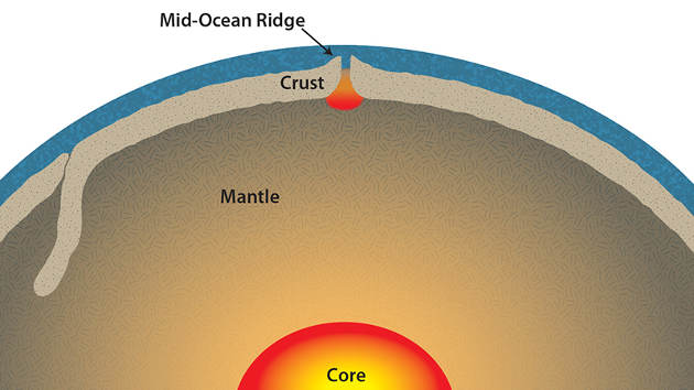 Earth's mantle is the mostly solid, rocky interior of our planet. At mid-ocean ridges, the tectonic plates that form the sea floor gradually spread apart. Rock from the upper mantle slowly rises to fill that void, melting as the pressure decreases, then cooling and re-solidifying as new crust along the seafloor. To be able to model this process, scientists needed to know the temperature at which rising mantle rock starts to melt. (Illustration by Jack Cook, Woods Hole Oceanographic Institution)