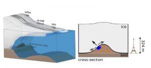 Die schematische Zeichnung (links) zeigt den Übergang vom gegründeten Eis zu den schwimmenden Schelfeisen. An der Grenzfläche zum Ozean bilden sich Geländerücken (Esker) aus Sand und Kies, die das Eis von unten einkerben und Kanäle (mit dünnem Eis) in den Schelfeisen verursachen. Die Esker entwickeln sich über Jahrtausende durch kontinuierliche Sedimentablagerungen in wassergefüllten Tunneln unter dem gegründetem Eis (rechts). Der Eiffelturm dient als Höhenvergleich mit den neu entdeckten Eskern in der Antarktis. Abbildungen credit: Reinhard Drews/Sebastian Mutz (Click image to enlarge)
