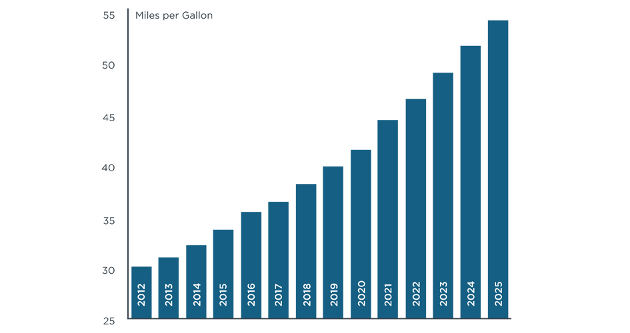 Bar graph shows the past, current and projected average fuel efficiency of U.S. Cars. Image courtesy of Ryan Kellogg