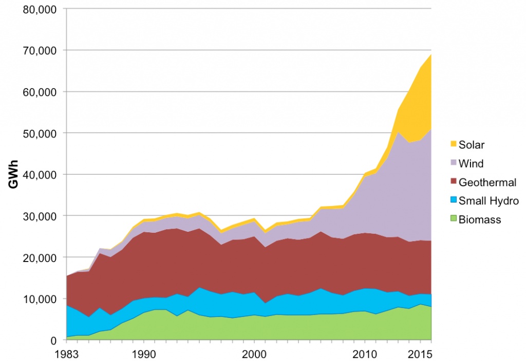 California renewable energy generation by resource type. Image credit: California Energy Commission (Click image to enlarge)