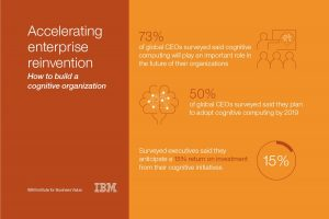 Cognitive computing has nearly endless possibilities to improve business processes and functions with 73 percent of surveyed CEOs in a recent IBM study citing it will play a key role in their organizations' future and all executives in the study anticipating a 15 percent return on investment from their cognitive initiatives. Image credit: IBM (Click image to enlarge)