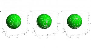 The illustration relates the phase transition to the change between mathematical Mobius transformations (a, b, and c). The theory of out-of-equilibrium physics is a long-sought goal in the field, and could eventually help us design better electronics. Image courtesy of  Vinokur / Galda / Argonne National Laboratory (Click image to enlarge)