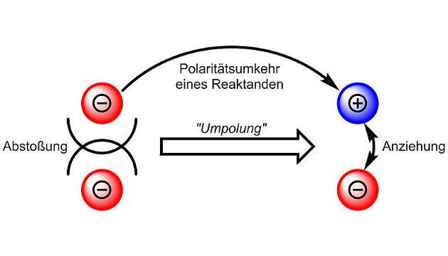 Die Umpolung eines Moleküls ermöglicht eine Anziehung und somit Bindungsbildung (Image copyright: Maulide Group/Universität Wien).