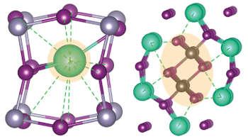 Rattling structures of halide perovskites: cesium tin iodide (left) and cesium lead iodide (right). (Image credit: Berkeley Lab/UC Berkeley)