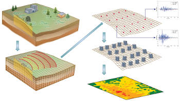 Transforming hazard into risk: Researchers at Berkeley Lab, LLNL and UC Davis are utilizing ground motion estimates from a regional-scale geophysics model to drive infrastructure assessments. (Image Courtesy of David McCallen)