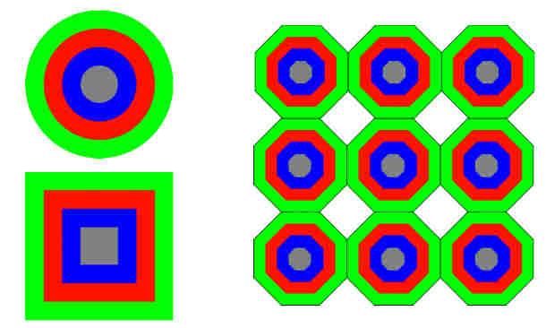 Schematische Darstellung einer konzentrischen Pixelstruktur. (Bild credit: Thomas Ußmüller)