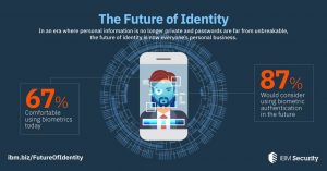 In an era where passwords alone are not enough, people are becoming more comfortable with biometrics as a way to authenticate. Image credit: IBM (Click image to enlarge)