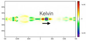 Equatorial Kelvin waves have been known to geophysicists for years, but new research borrows a page from quantum mechanics to help clarify how they develop. Image credit: Brown University (Click image to enlarge)