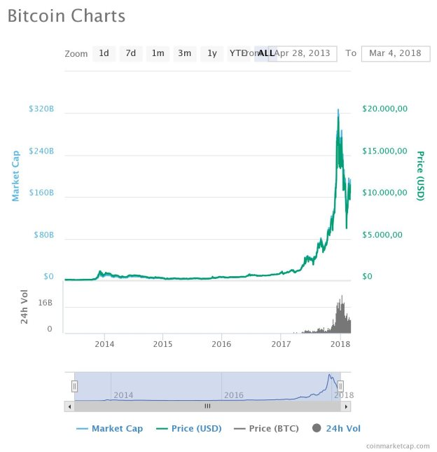 Image credit: coinmarketcap.com
