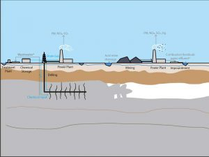 """Illustration of a shale-gas electricity system (left), including hydraulic fracturing operations and electricity generation. At right, sketch of a coal electricity system, including coal mining and electricity generation. Image Source: Lu Chen, Shelie A. Miller and Brian R. Ellis, """"Comparative human toxicity impact of electricity produced from shale gas and coal,"""" in Environmental Science & Technology (Click image to enlarge)"""