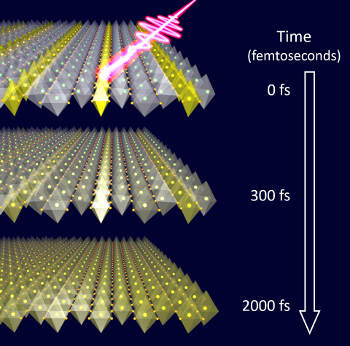 Illustration of an ultrashort laser light striking a lanthanum strontium nickel oxide crystal, triggering the melting of atomic-scale stripes. The charges (yellow) quickly become mobile while the crystal distortions react only with delay, exposing the underlying interactions. (Image credit: Robert Kaindl/Berkeley Lab)