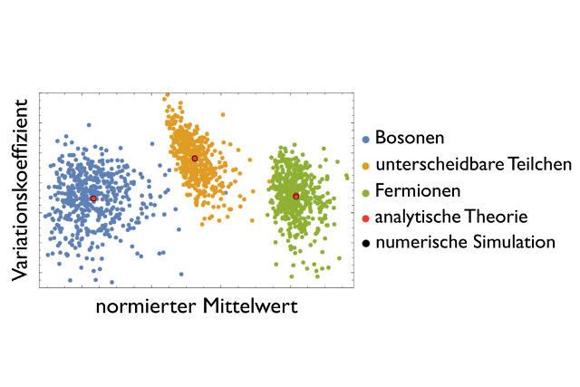 Abbildung credit: Quantum Optics and Statistics, Universität Freiburg
