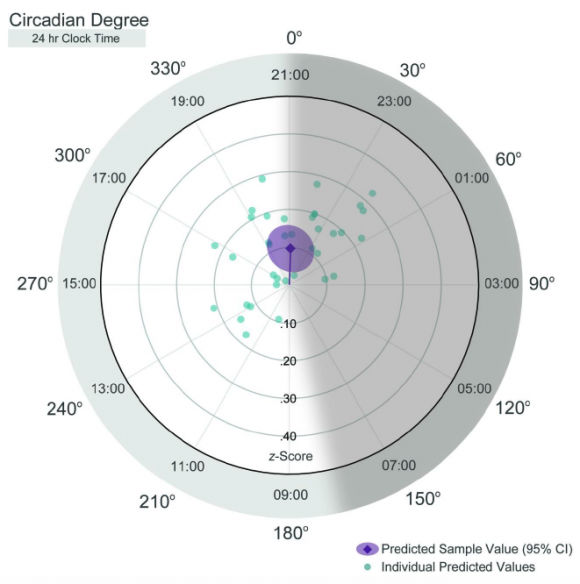 Smell around the clock. Around the circadian cycle, either by degrees or time of day, research subjects showed patterns in when their smell sensitivity peaked. Dots show the peak circadian degree, or time equivalent, for each subject. The purple area shows the average. The further dots are from the center, the greater the degree of sensitivity change at the peak. Image credit: Herz et. al.