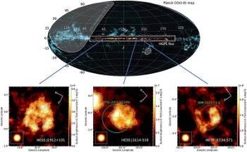 Positionen der neu entdeckten Supernova-Überrest-Kandidaten, die sehr hochenergetische Gammastrahlen aussenden (untere Abbildungen), auf der Karte der H.E.S.S.-Durchmusterung der Milchstraßenebene (in der Mitte der oberen Abbildung). Die H.E.S.S.-Durchmusterungskarte ist mit einer Karte des molekularen Gases unterlegt, welche mit dem Planck-Satelliten von der gesamten Himmelssphäre erzeugt wurde. Bildnachweis: H.E.S.S.-Kollaboration. Image credit: Universität Tübingen
