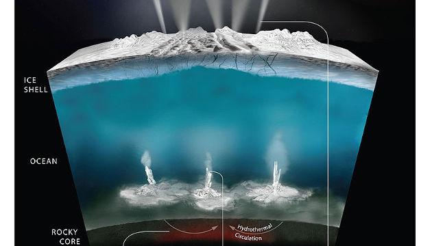 Die Cassini-Mission der NASA flog auch einige Mal durch die Wassereisfontänen des Saturnmonds Enceladus (Illustration credit: NASA)