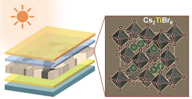 Researchers have shown that titanium is an attractive choice to replace the toxic lead in the prevailing perovskite thin film solar cells. Image credit: Padture Lab / Brown University