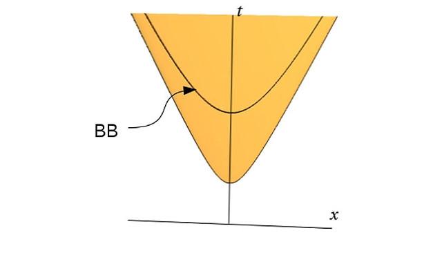 Schematische Illustration der quantisierten kosmologischen Raumzeit, mit Big Bang (BB), Zeitrichtung (t) und Raumrichtung (x) (Image copyright: Harold Steinacker).