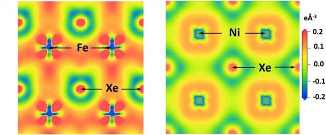 The application of extreme pressure dramatically affects the chemical properties of xenon, so that it stops acting aloof and interacts with iron and nickel. This illustration shows how the changes in the electromagnetic properties of xenon, iron, and nickel under these intense pressures allow for the formation of XeFe3 and XeNi3. Image is courtesy of the research team.