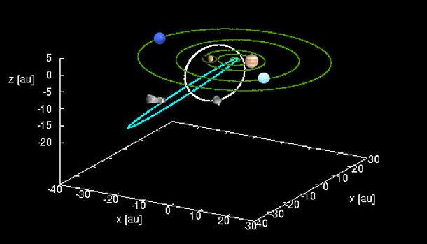 Zoom auf das innere Sonnensystem und das Sonnensystem zwischen den Riesenplaneten. Image credit: © Mattia Galiazzo