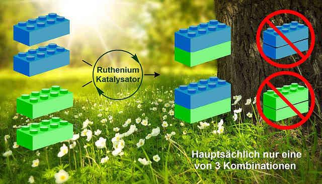 Abbildung: Die Kreuz-Olefinierung als Selektive Kombinierung zweier Kohlenstoffbausteine. Image credit: © Maulide Group