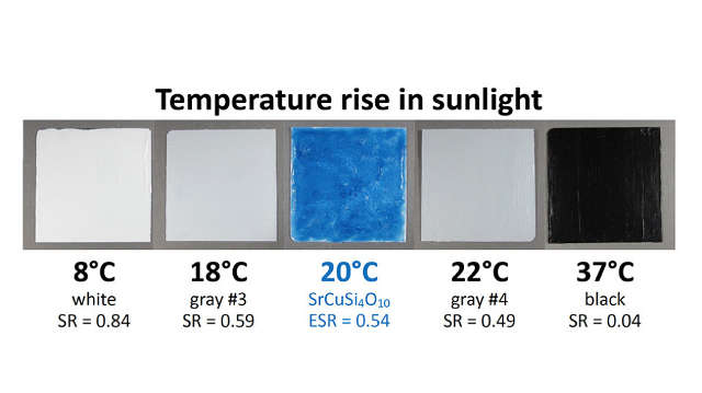 Berkeley Lab scientists measured the temperature rise above air temperature observed in full sun for five pigment-coated samples, each 75 millimeters square. The white and black samples show low and high temperatures. Image credit: Berkeley Lab