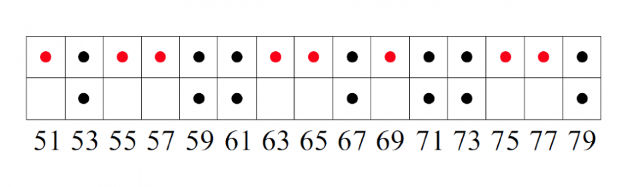 """Researchers at Princeton have discovered a similarity between the patterns of atoms in certain crystal-like materials and prime numbers. Here, red dots denote non-prime numbers and black dots denote prime numbers, which are treated as """"atoms."""" Image courtesy of the researchers/Princeton University"""