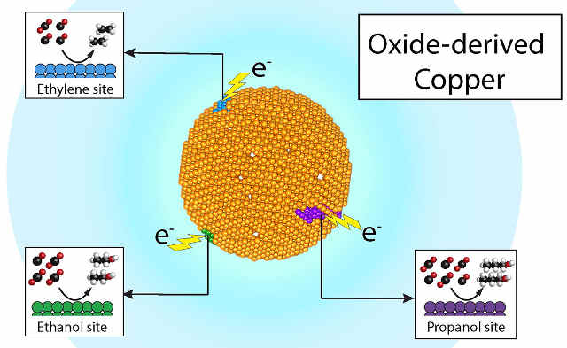 """Researchers at Berkeley Lab and the Joint Center for Artificial Photosynthesis have demonstrated that recycling carbon dioxide into valuable chemicals such as ethylene and propanol, and fuels such as ethanol, can be economical and efficient – all through product-specific """"active sites"""" on a single copper catalyst. (Credit: Joel Ager and Yanwei Lum/Berkeley Lab)"""